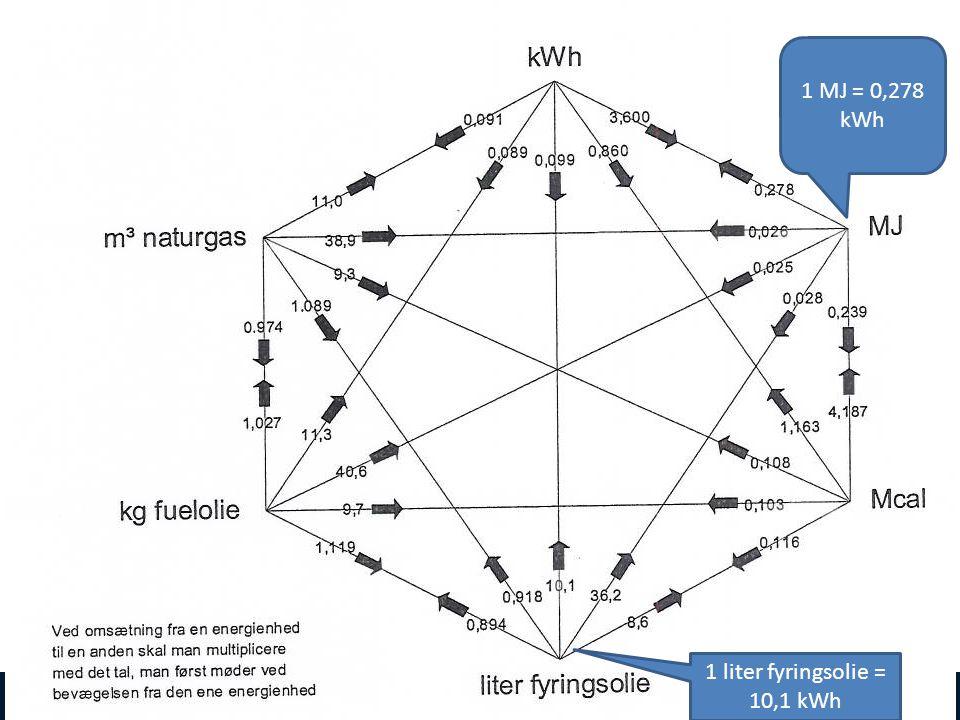 1 liter fyringsolie = 10,1 kWh