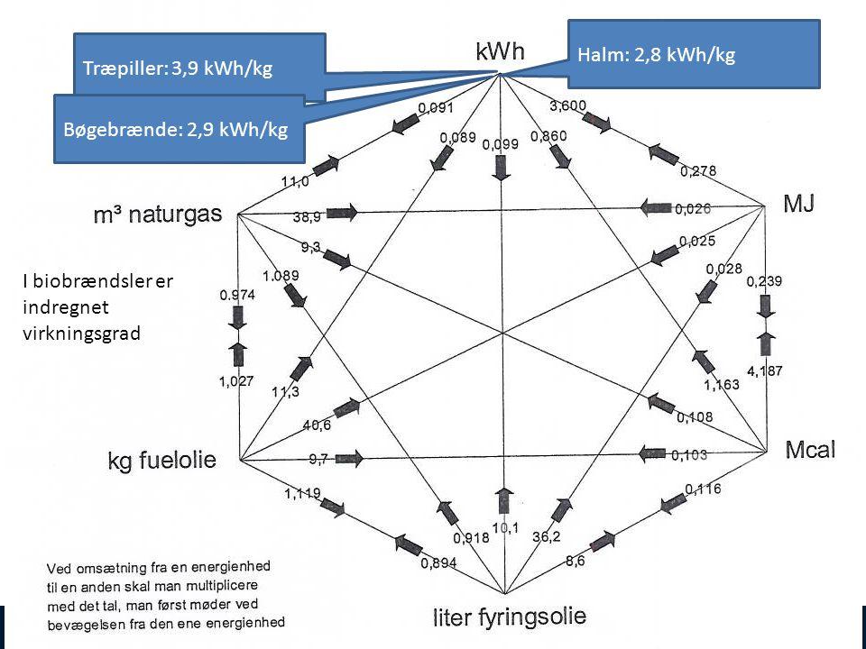Halm: 2,8 kWh/kg Træpiller: 3,9 kWh/kg. Bøgebrænde: 2,9 kWh/kg.