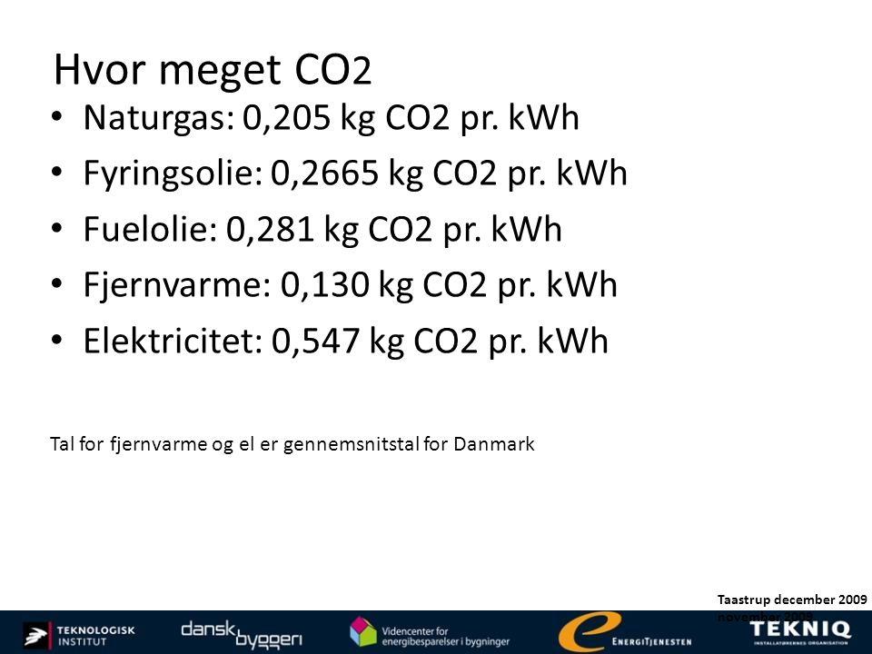 Hvor meget CO2 Naturgas: 0,205 kg CO2 pr. kWh