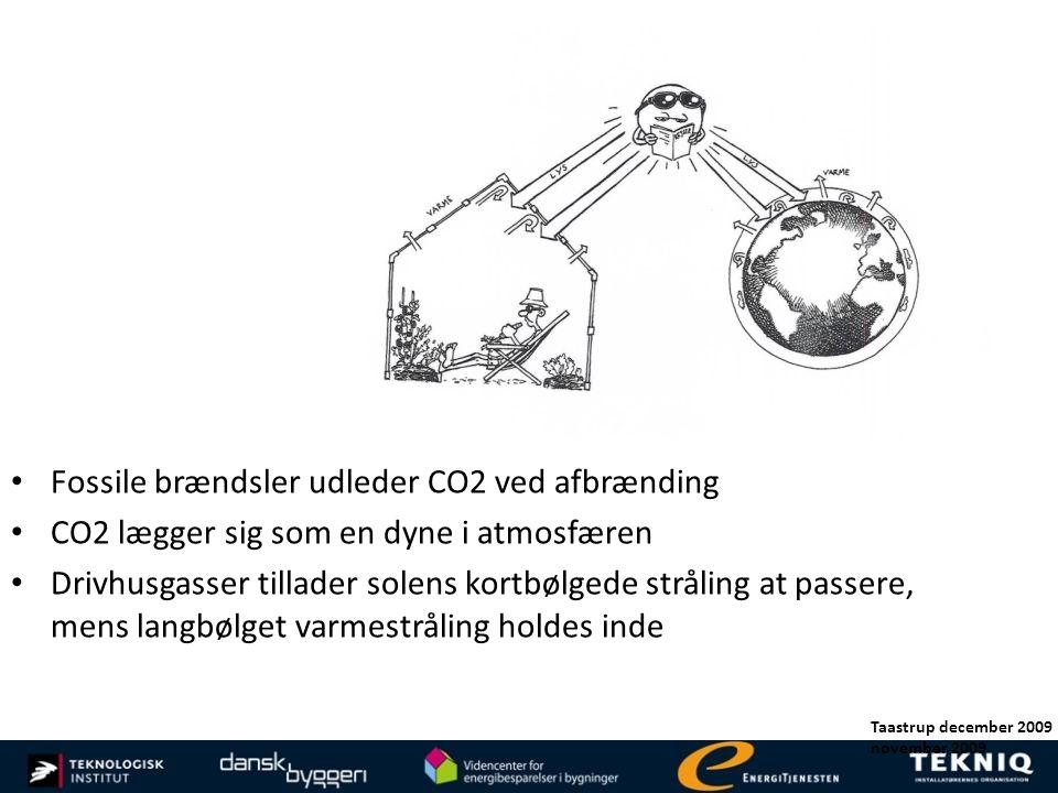Fossile brændsler udleder CO2 ved afbrænding
