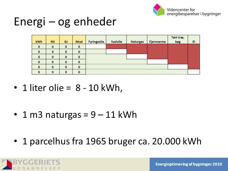 Energi – og enheder 1 liter olie = 8 - 10 kWh,