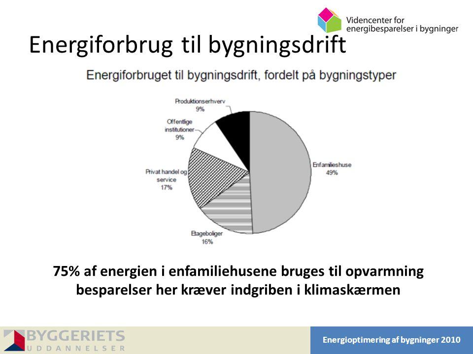 Energiforbrug til bygningsdrift