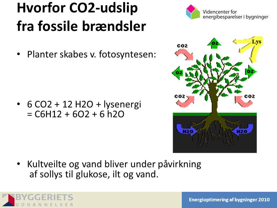 Hvorfor CO2-udslip fra fossile brændsler