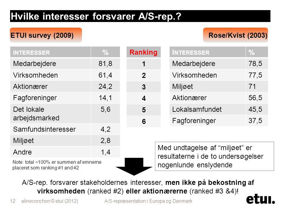 Hvilke interesser forsvarer A/S-rep.