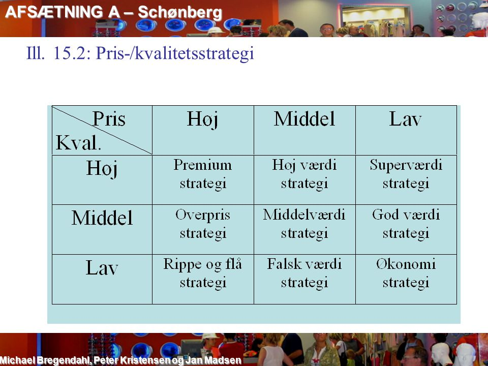 Ill. 15.2: Pris-/kvalitetsstrategi