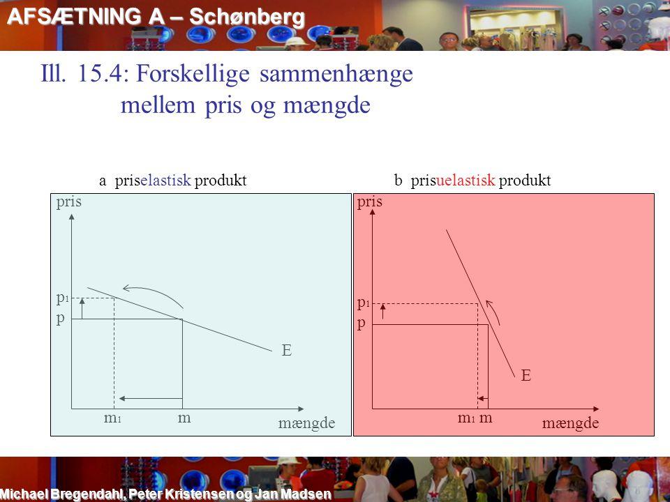 Ill. 15.4: Forskellige sammenhænge mellem pris og mængde