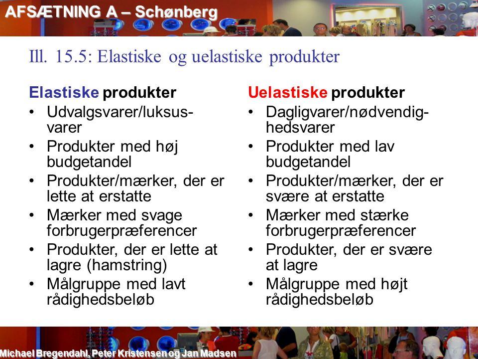 Ill. 15.5: Elastiske og uelastiske produkter