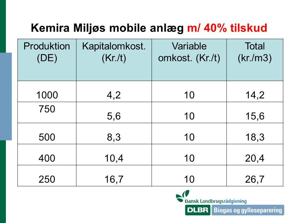 Kemira Miljøs mobile anlæg m/ 40% tilskud