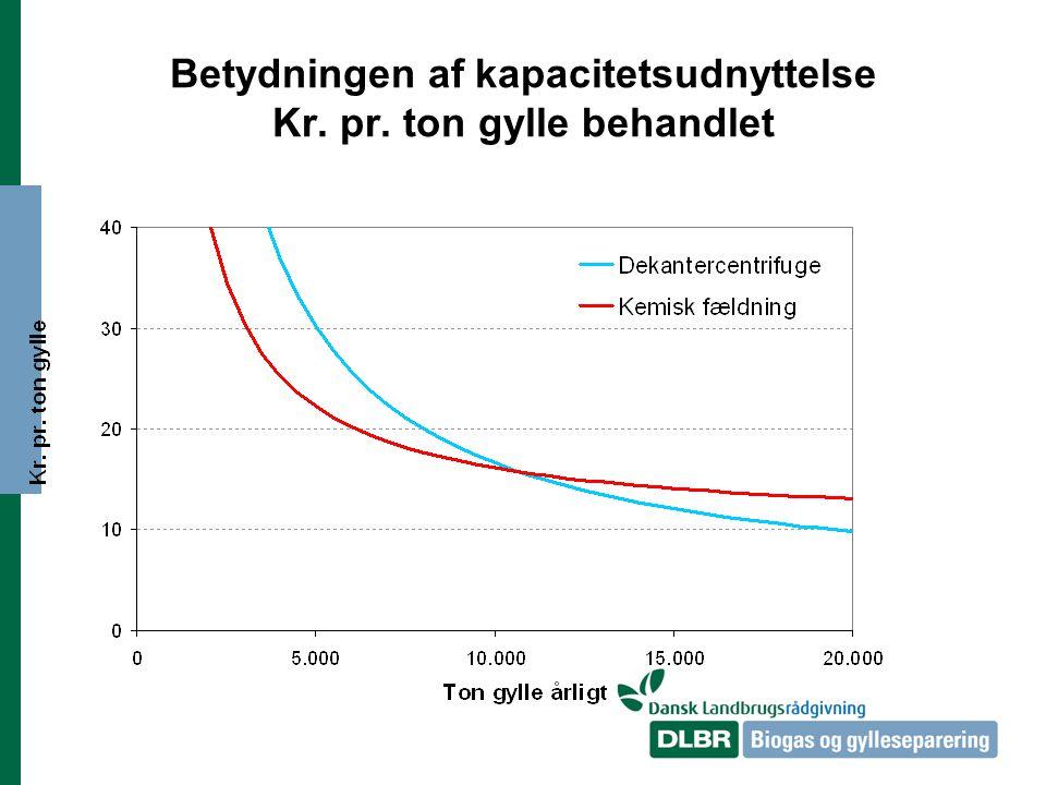 Betydningen af kapacitetsudnyttelse Kr. pr. ton gylle behandlet