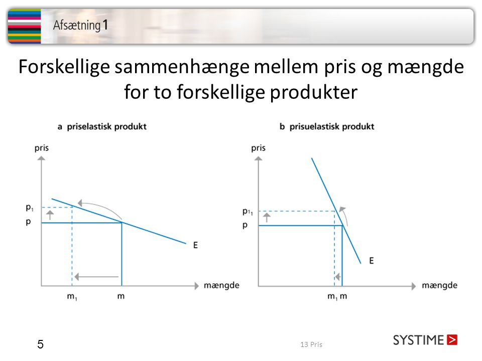 Forskellige sammenhænge mellem pris og mængde for to forskellige produkter