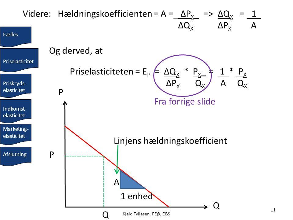Hældningskoefficienten = A =_ ΔPX_ => ΔQX ΔQX = _1_ ΔPX A