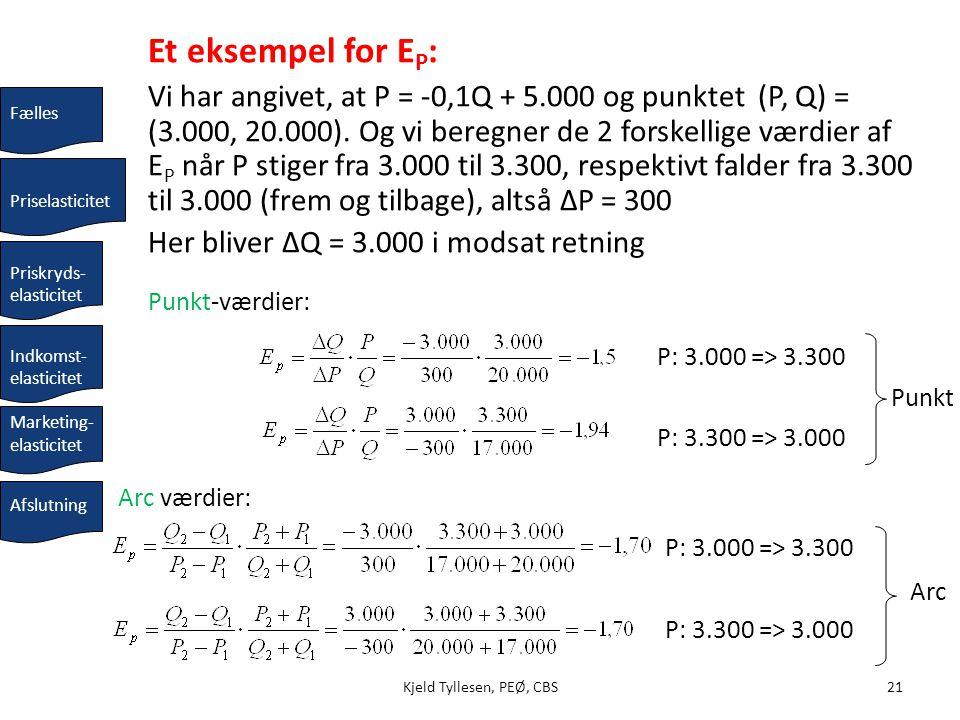 Her bliver ΔQ = 3.000 i modsat retning
