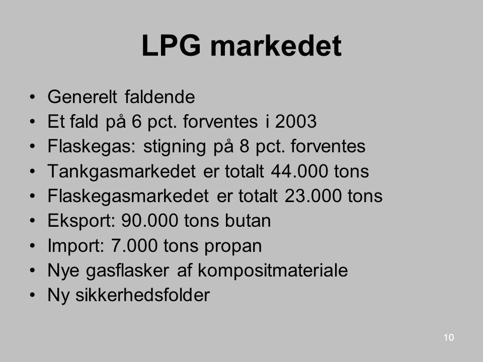 LPG markedet Generelt faldende Et fald på 6 pct. forventes i 2003