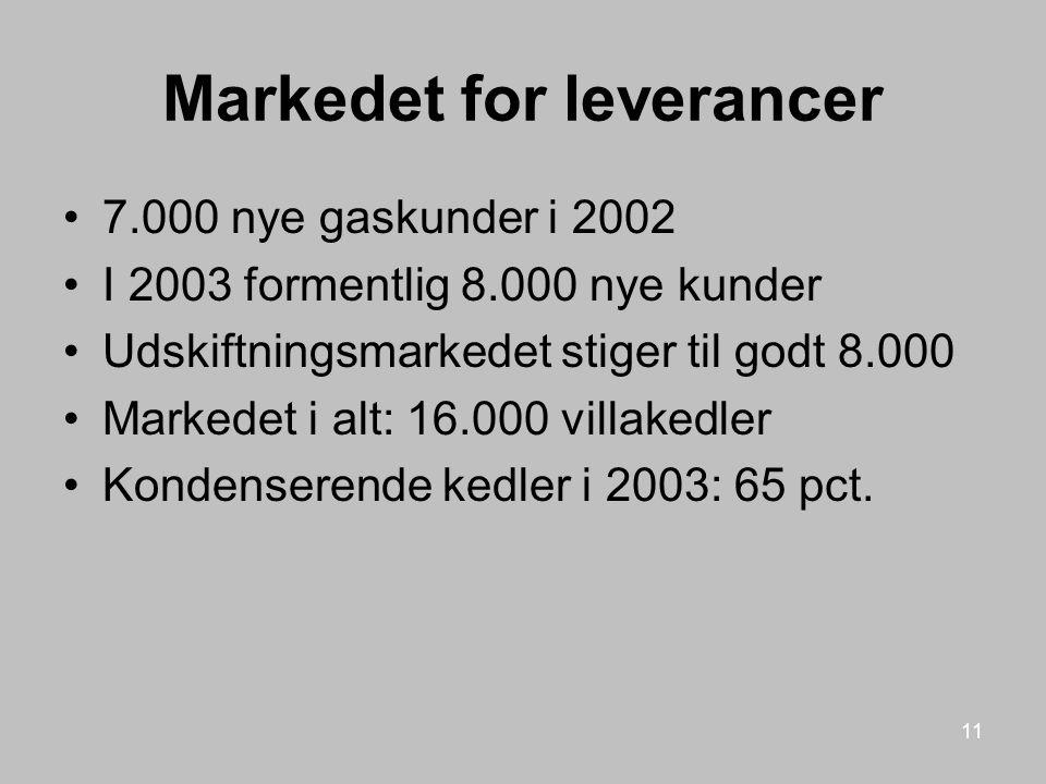 Markedet for leverancer
