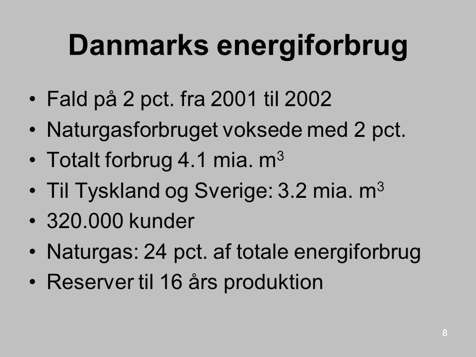 Danmarks energiforbrug