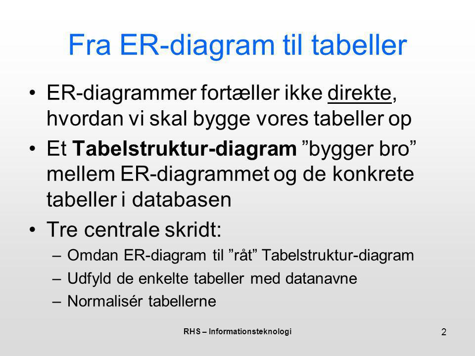 Fra ER-diagram til tabeller
