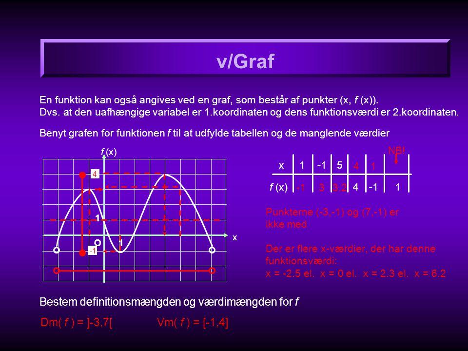v/Graf Bestem definitionsmængden og værdimængden for f