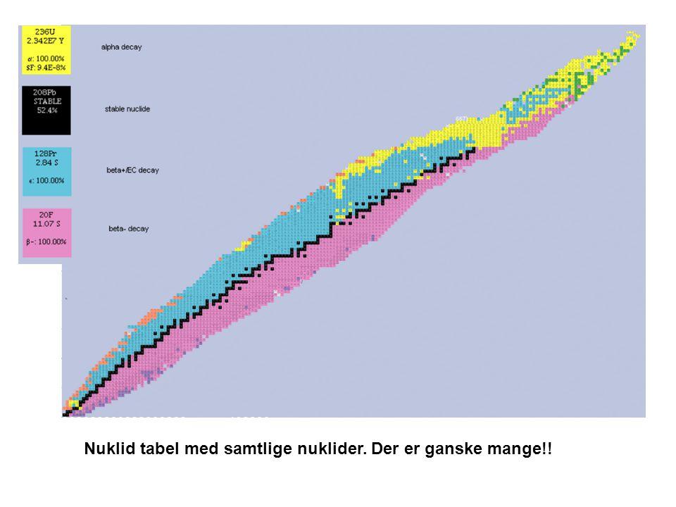 Nuklid tabel med samtlige nuklider. Der er ganske mange!!
