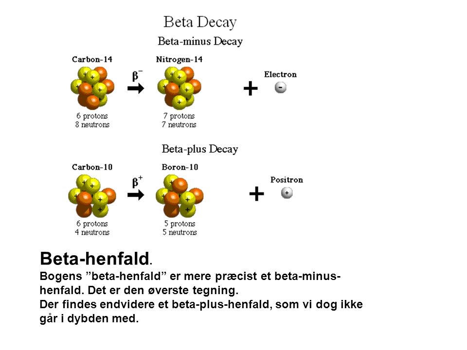 Beta-henfald. Bogens beta-henfald er mere præcist et beta-minus-henfald. Det er den øverste tegning.