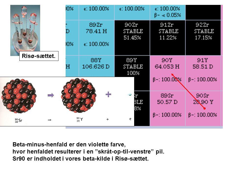 Risø-sættet. Beta-minus-henfald er den violette farve, hvor henfaldet resulterer i en skråt-op-til-venstre pil.