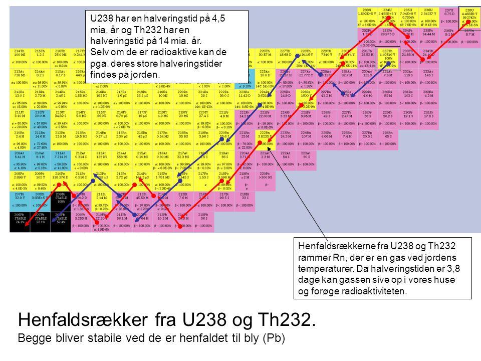Henfaldsrækker fra U238 og Th232.