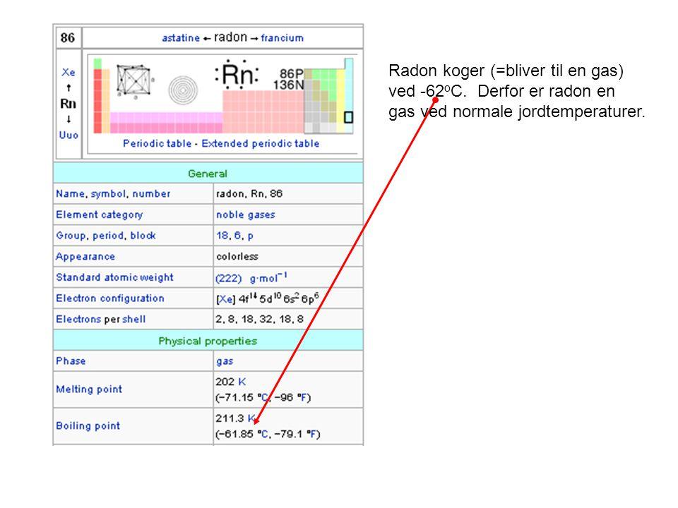 Radon koger (=bliver til en gas)