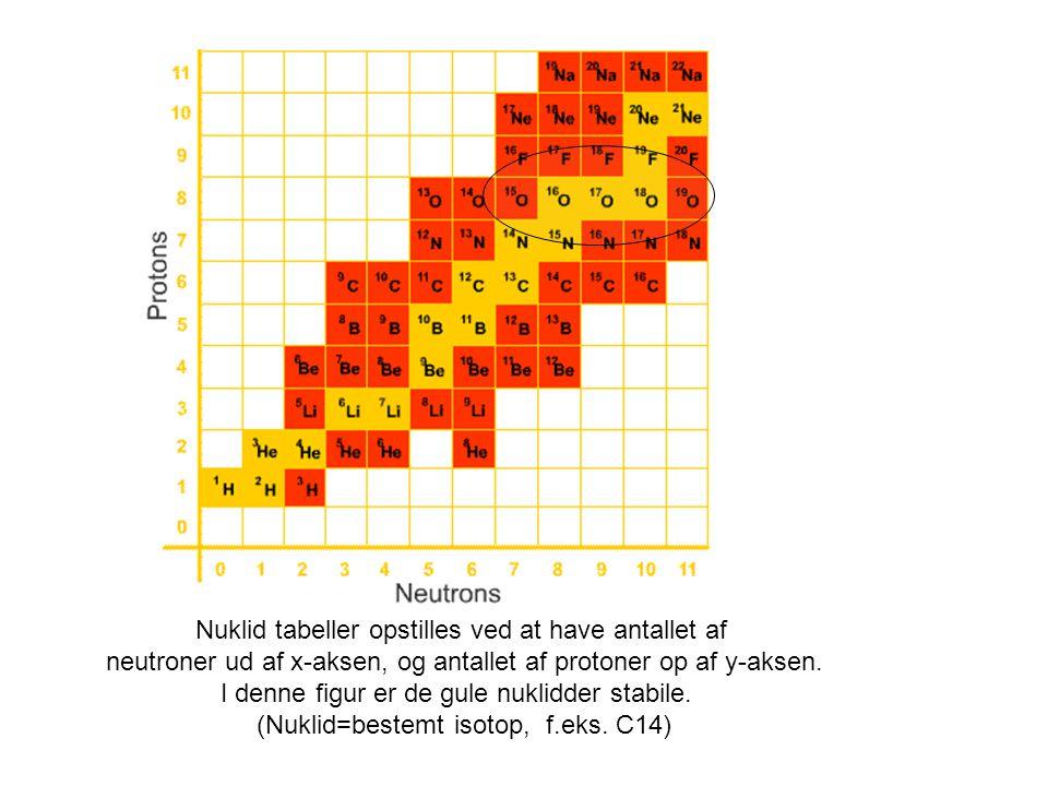 Nuklid tabeller opstilles ved at have antallet af