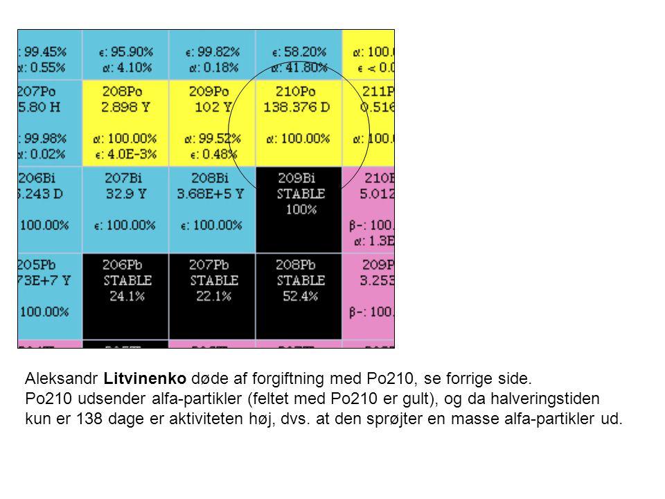 Aleksandr Litvinenko døde af forgiftning med Po210, se forrige side.