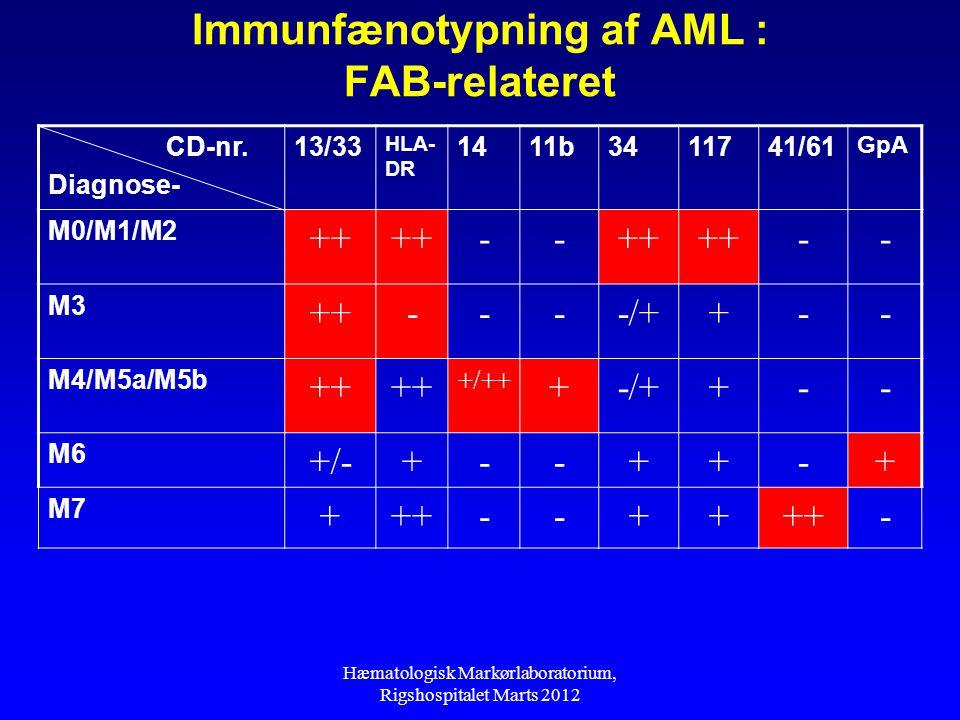 Immunfænotypning af AML : FAB-relateret