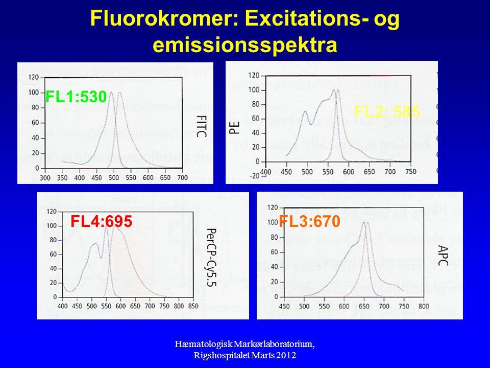 Fluorokromer: Excitations- og emissionsspektra