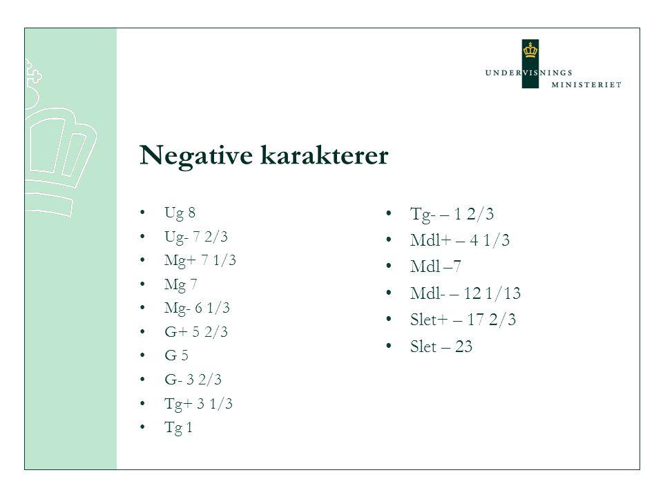 Negative karakterer Tg- – 1 2/3 Mdl+ – 4 1/3 Mdl –7 Mdl- – 12 1/13