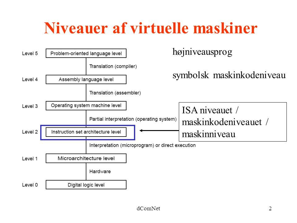 Niveauer af virtuelle maskiner