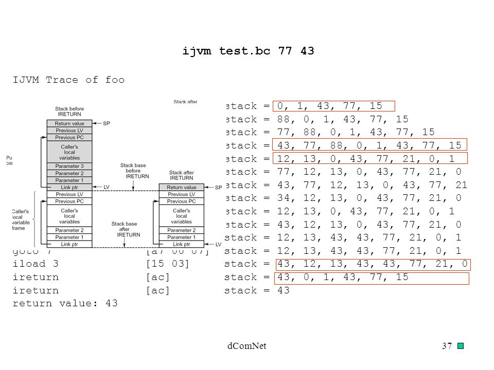 ijvm test.bc 77 43 IJVM Trace of foo stack = 0, 1, 43, 77, 15