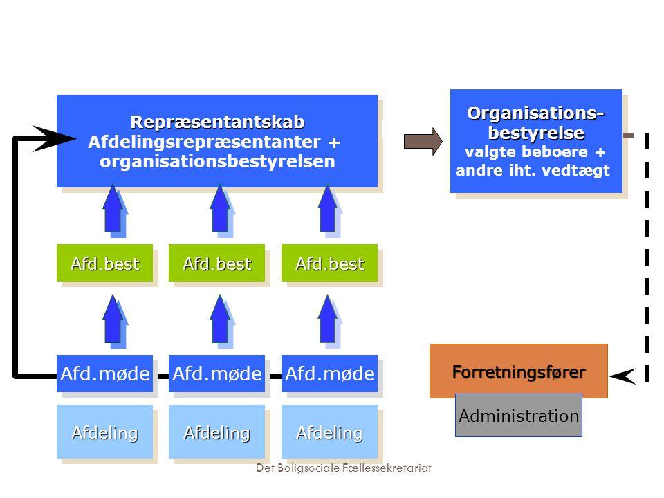 Afdelingsrepræsentanter + organisationsbestyrelsen