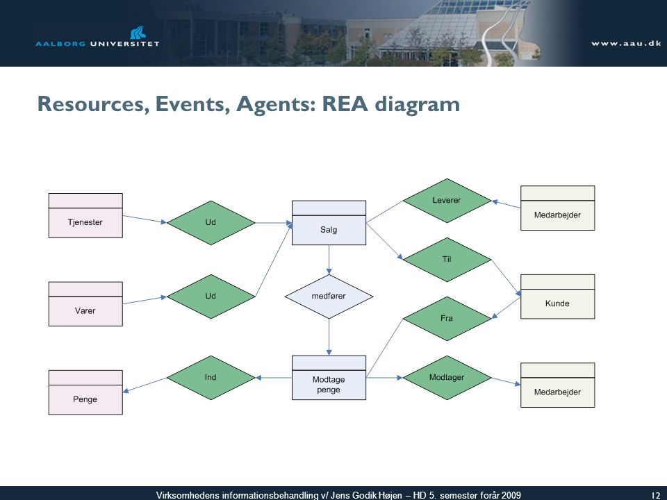 Resources, Events, Agents: REA diagram