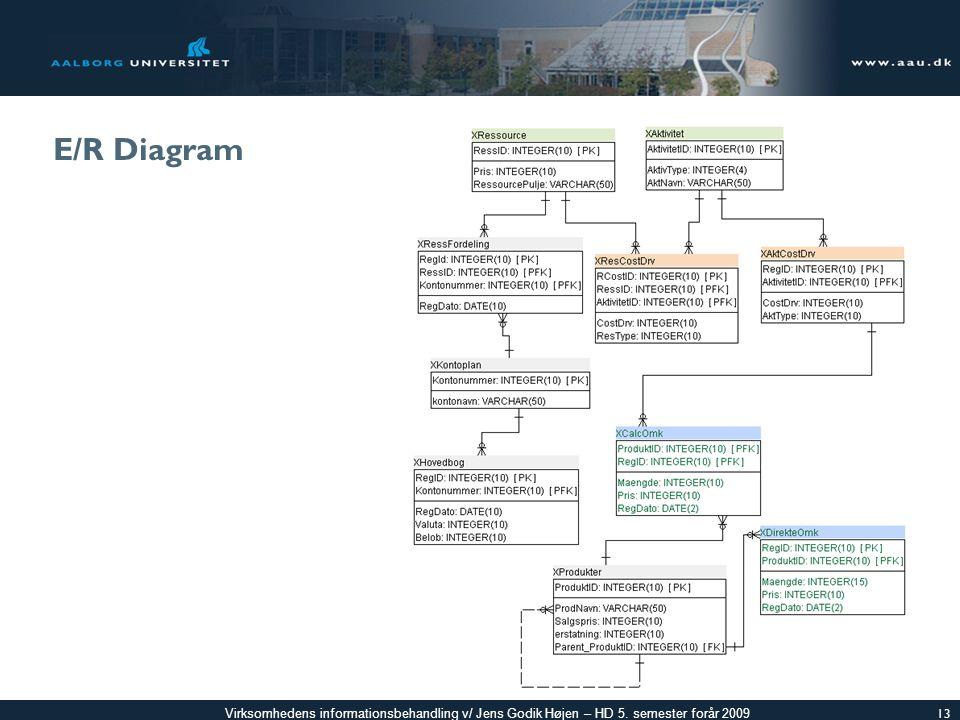 E/R Diagram
