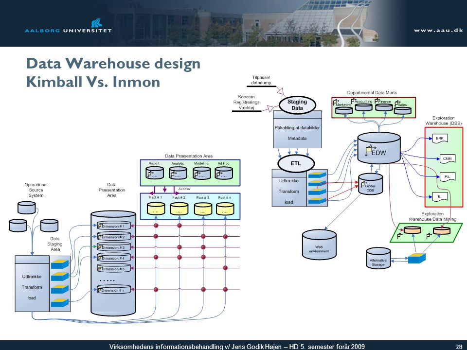 Data Warehouse design Kimball Vs. Inmon