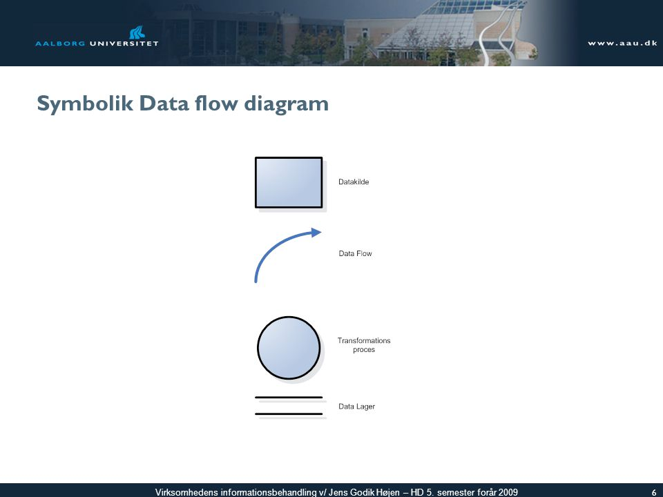 Symbolik Data flow diagram