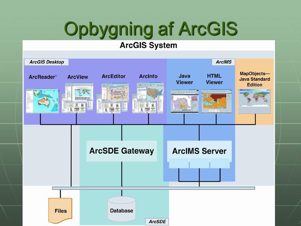 Opbygning af ArcGIS