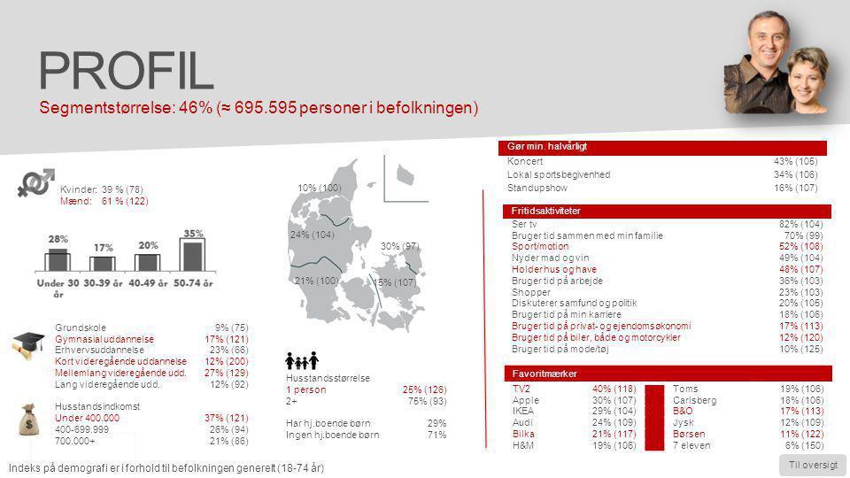 Profil Segmentstørrelse: 46% (≈ 695.595 personer i befolkningen)