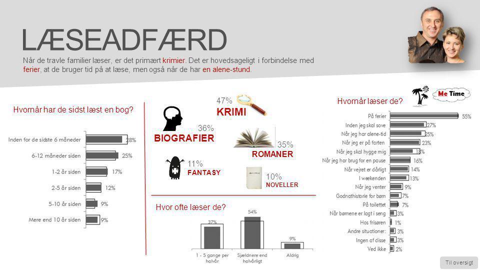 læseadfærd KRIMI BIOGRAFIER 47% Hvornår læser de