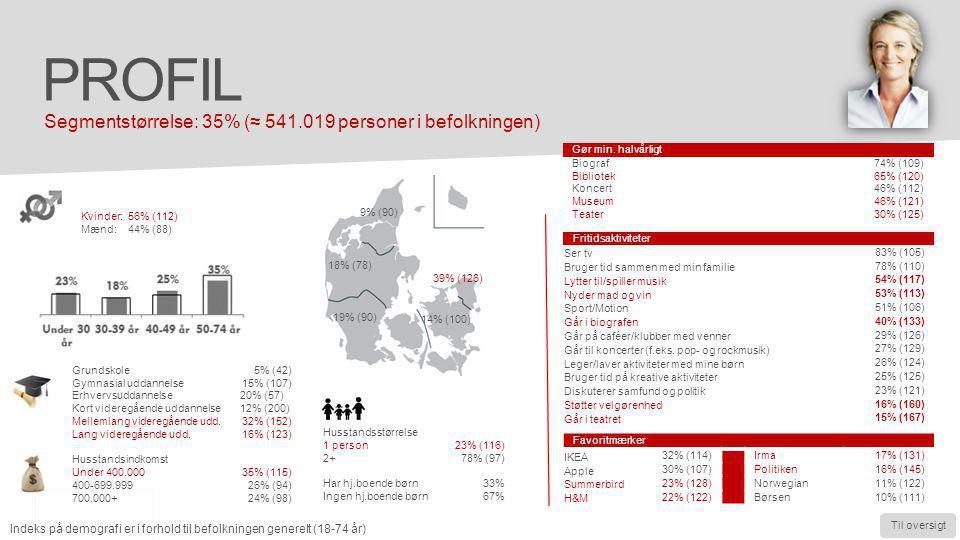 Profil Segmentstørrelse: 35% (≈ 541.019 personer i befolkningen)