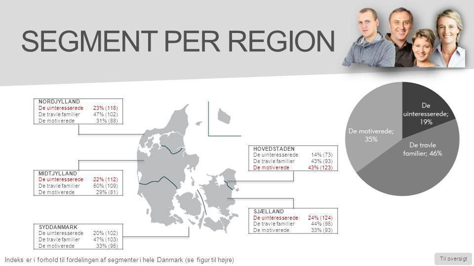 Segment per region NORDJYLLAND. De uinteresserede. 23% (118) De travle familier. 47% (102) De motiverede.
