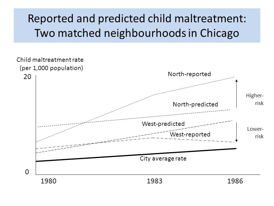 Reported and predicted child maltreatment: Two matched neighbourhoods in Chicago