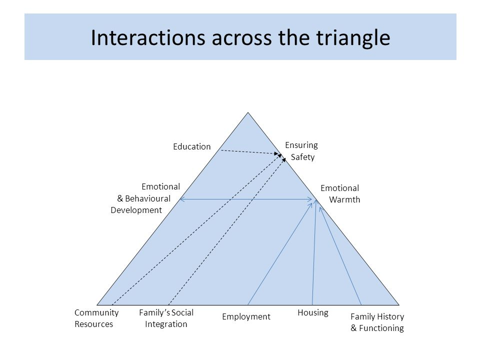 Interactions across the triangle