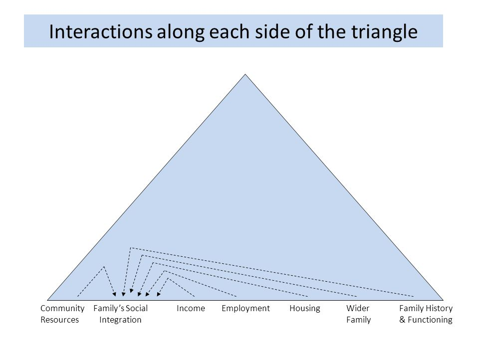 Interactions along each side of the triangle