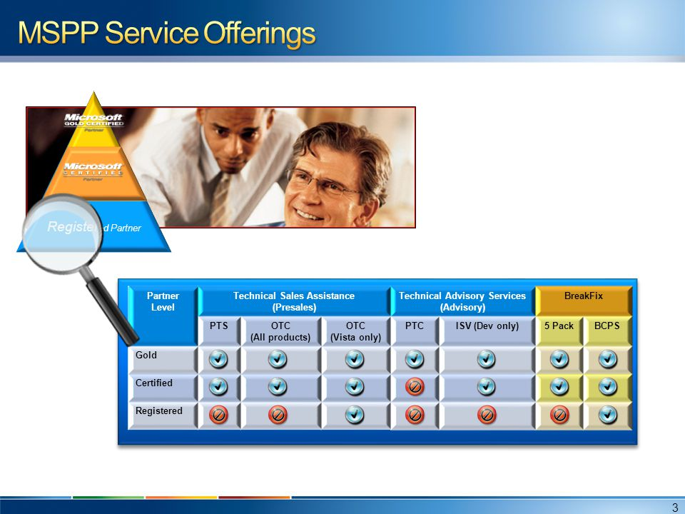 MSPP Service Offerings