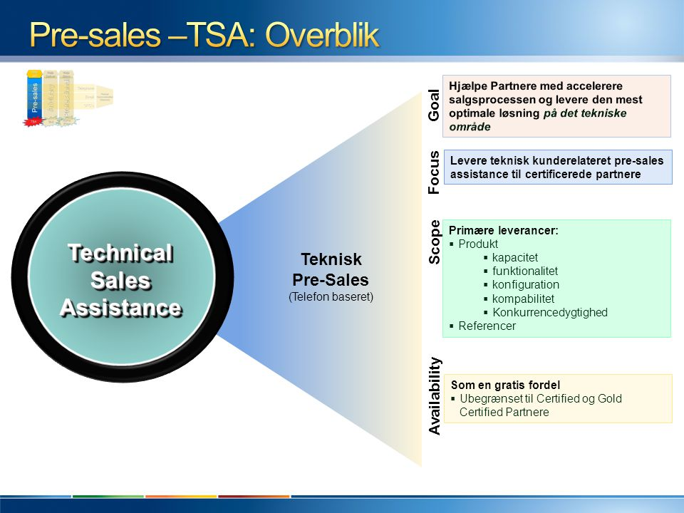 Pre-sales –TSA: Overblik