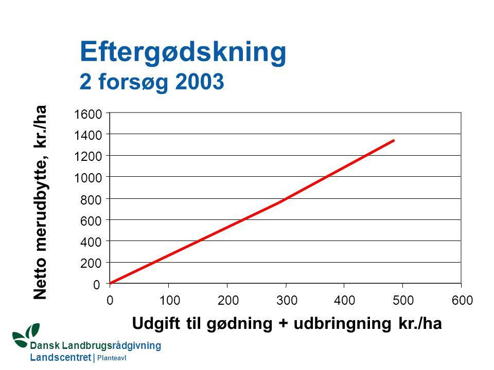 Eftergødskning 2 forsøg 2003
