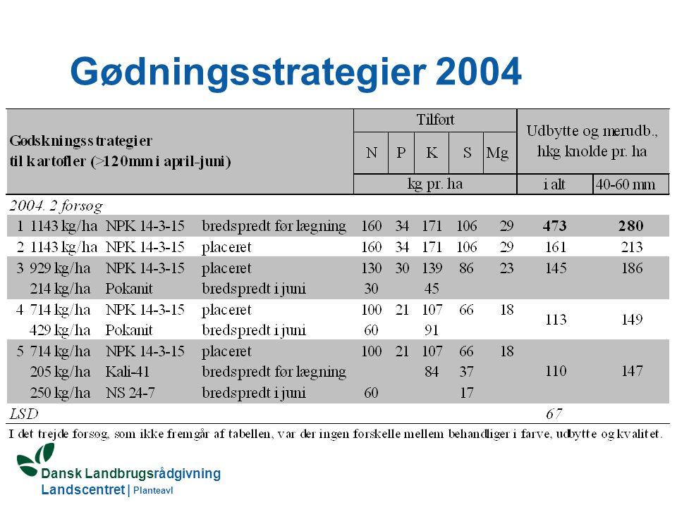 Gødningsstrategier 2004 Planteavl
